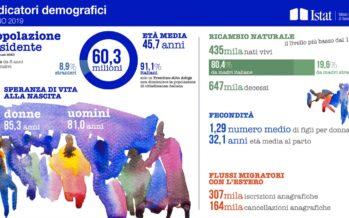 Istat.Record di denatalità in Italia: 116 mila in meno in un anno