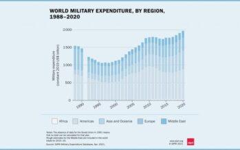 La pandemia non frena la spesa militare globale: nel 2020 +2,6%