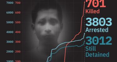 Myanmar. I militari continuano con stragi quotidiane: altre 82 vittime