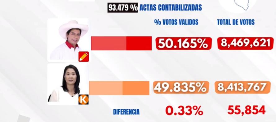 Perù. Lotta all'ultimo voto, Pedro Castillo sorpassa al fotofinish
