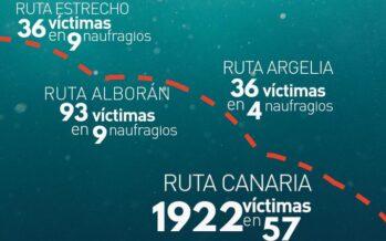 Migranti. Caminando Fronteras: «Sulla rotta Canaria quasi duemila morti in sei mesi»