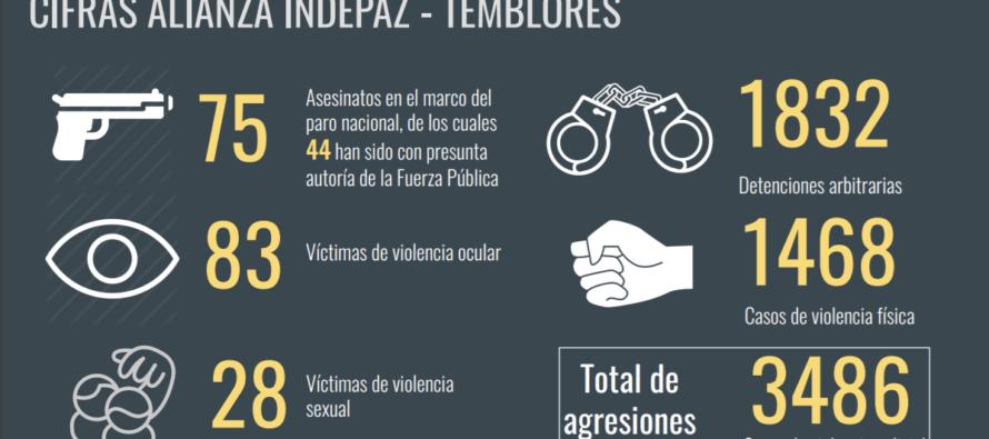 Colombia. Stillicidio di attivisti uccisi, la protesta monta e punta al Congresso